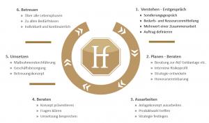 In 6 Schritten zum Erfolg- der Beratungsprozess der unabhängigen Honorarberatung der Honorarfinanz AG Region Stuttgart-Nord